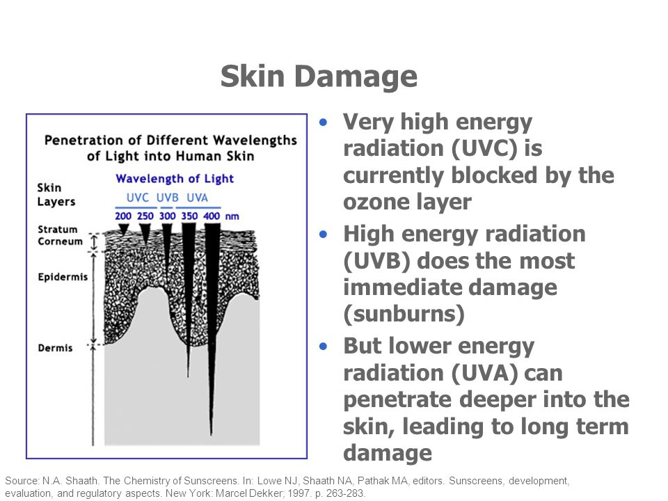 Very high energy radiation (UVC) is currently blocked by the ozone layer High energy radiation (UVB) does the most immediate damage (sunburns) But low