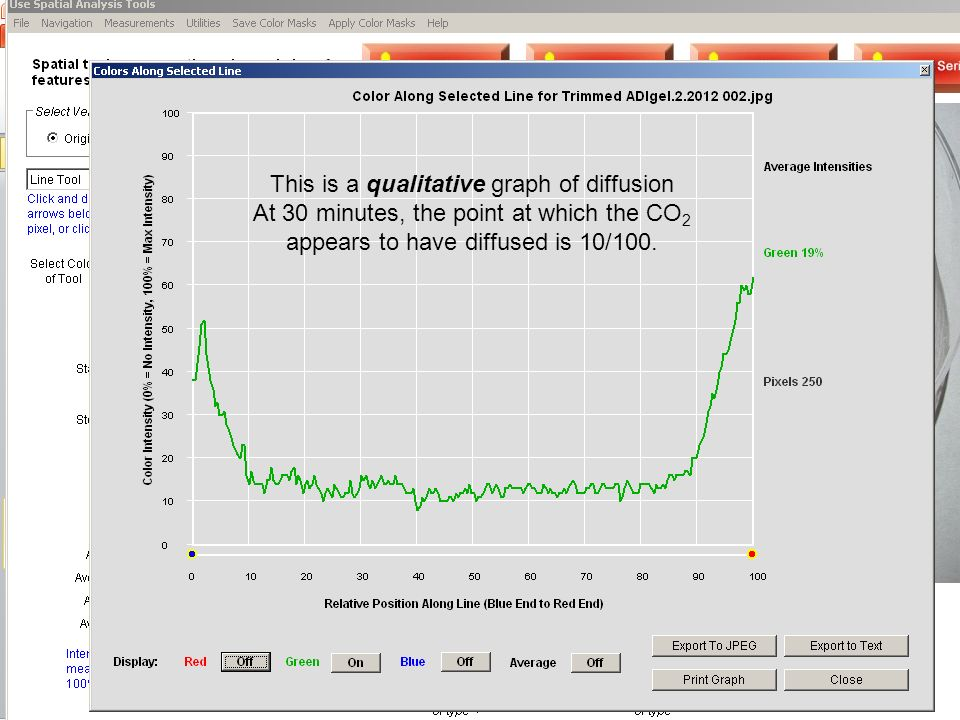 This is a qualitative graph of diffusion At 30 minutes, the point at which the CO 2 appears to have diffused is 10/100.