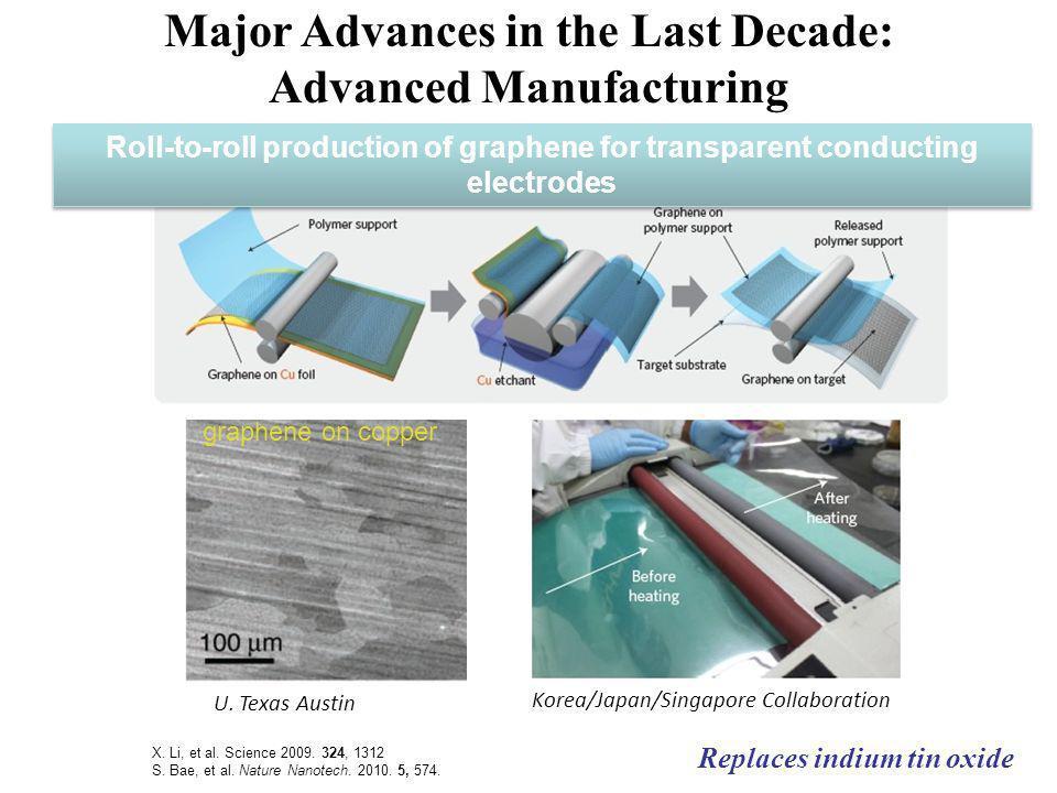 U. Texas Austin Korea/Japan/Singapore Collaboration graphene on copper Major Advances in the Last Decade: Advanced Manufacturing Roll-to-roll producti