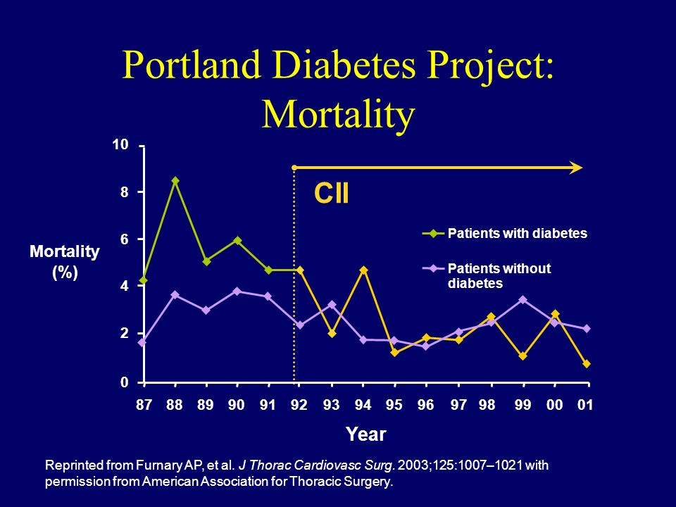 Portland Diabetes Project: Mortality Reprinted from Furnary AP, et al. J Thorac Cardiovasc Surg. 2003;125:1007–1021 with permission from American Asso