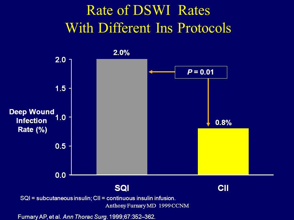 Anthony Furnary MD 1999 CCNM Deep Wound Infection Rate (%) Furnary AP, et al. Ann Thorac Surg. 1999;67:352–362. 2.0% 0.8% P = 0.01 SQI = subcutaneous