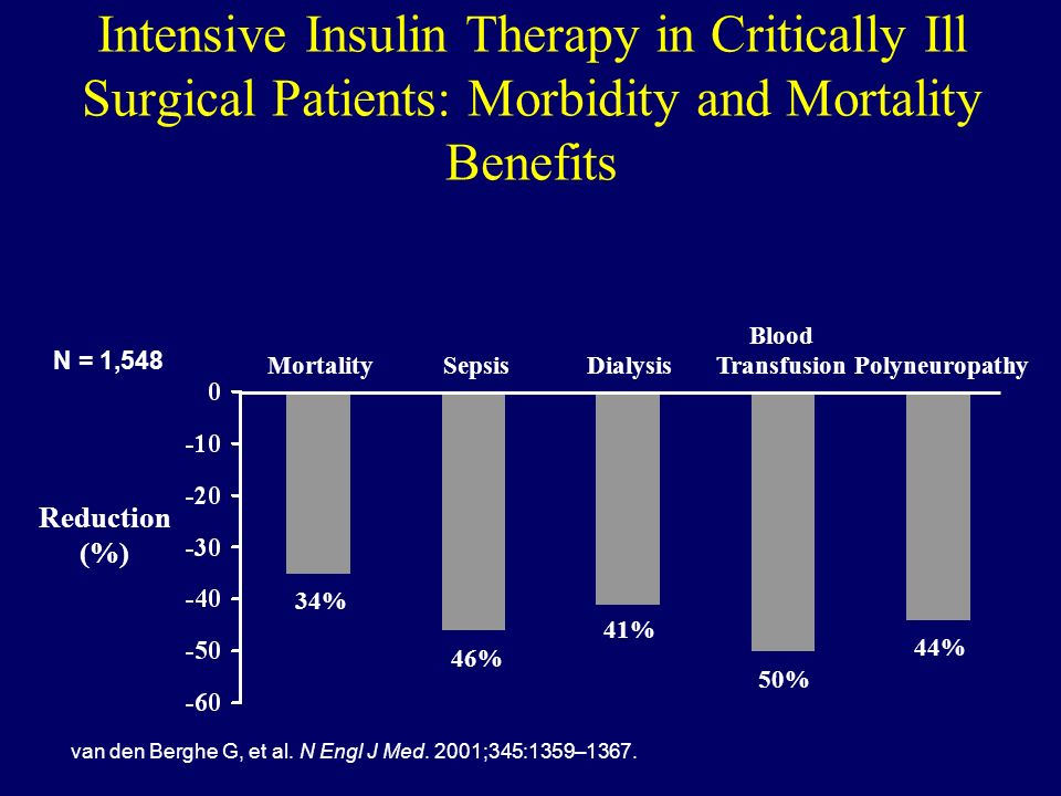 Intensive Insulin Therapy in Critically Ill Surgical Patients: Morbidity and Mortality Benefits van den Berghe G, et al. N Engl J Med. 2001;345:1359–1