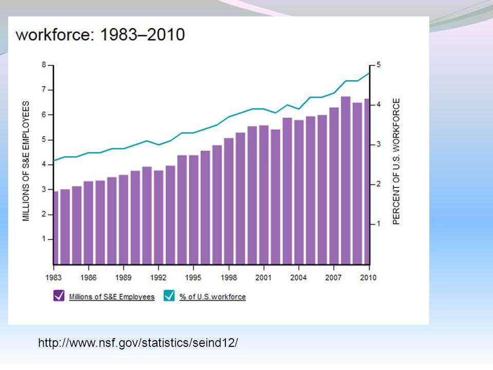 http://www.nsf.gov/statistics/seind12/