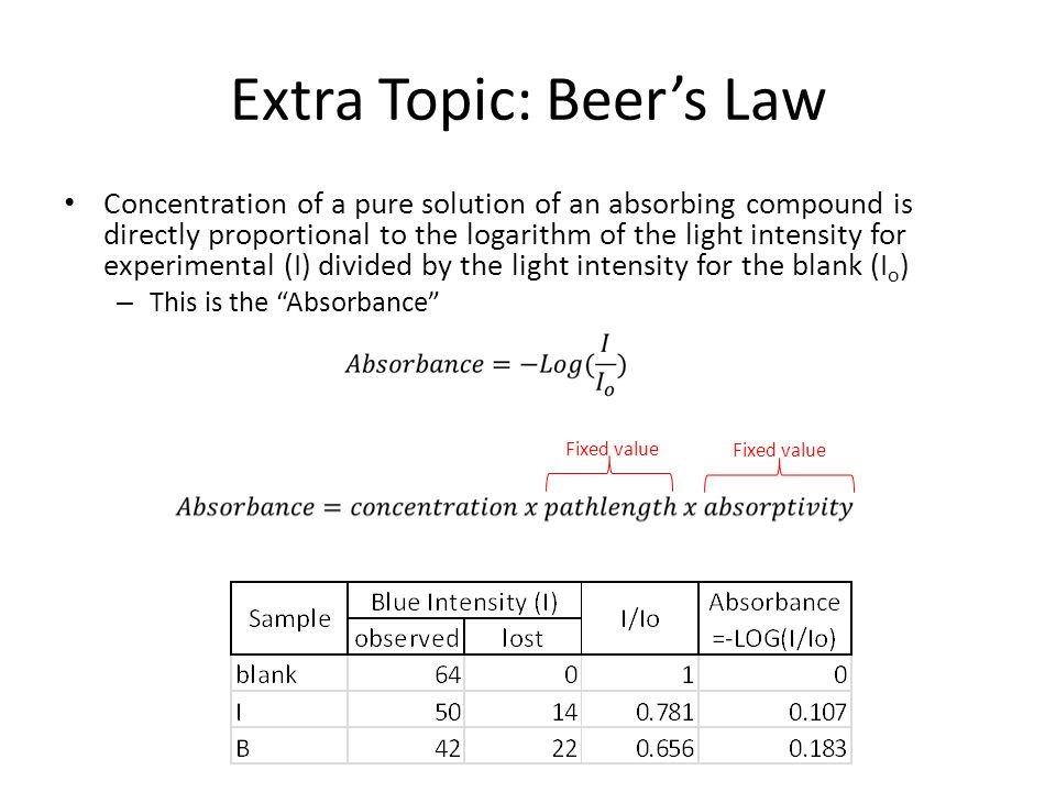 Extra Topic: Beers Law Concentration of a pure solution of an absorbing compound is directly proportional to the logarithm of the light intensity for