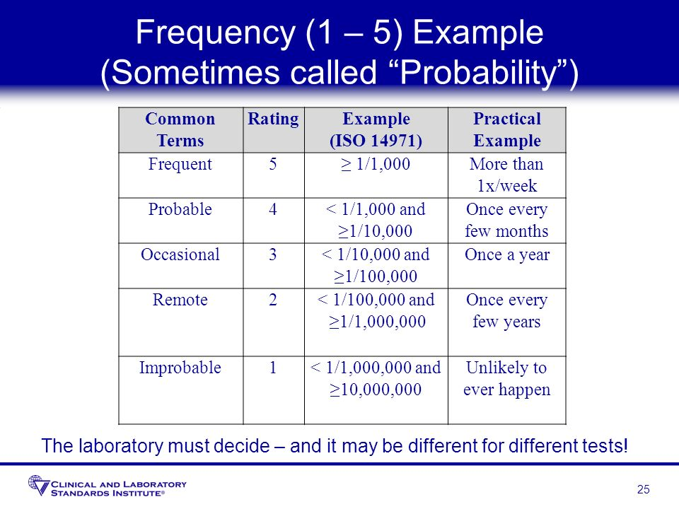Frequency (1 – 5) Example (Sometimes called Probability) 25 Common Terms RatingExample (ISO 14971) Practical Example Frequent5 1/1,000More than 1x/wee