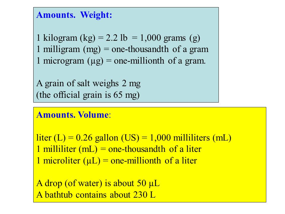 Amounts. Weight: 1 kilogram (kg) = 2.2 lb = 1,000 grams (g) 1 milligram (mg) = one-thousandth of a gram 1 microgram (µg) = one-millionth of a gram. A
