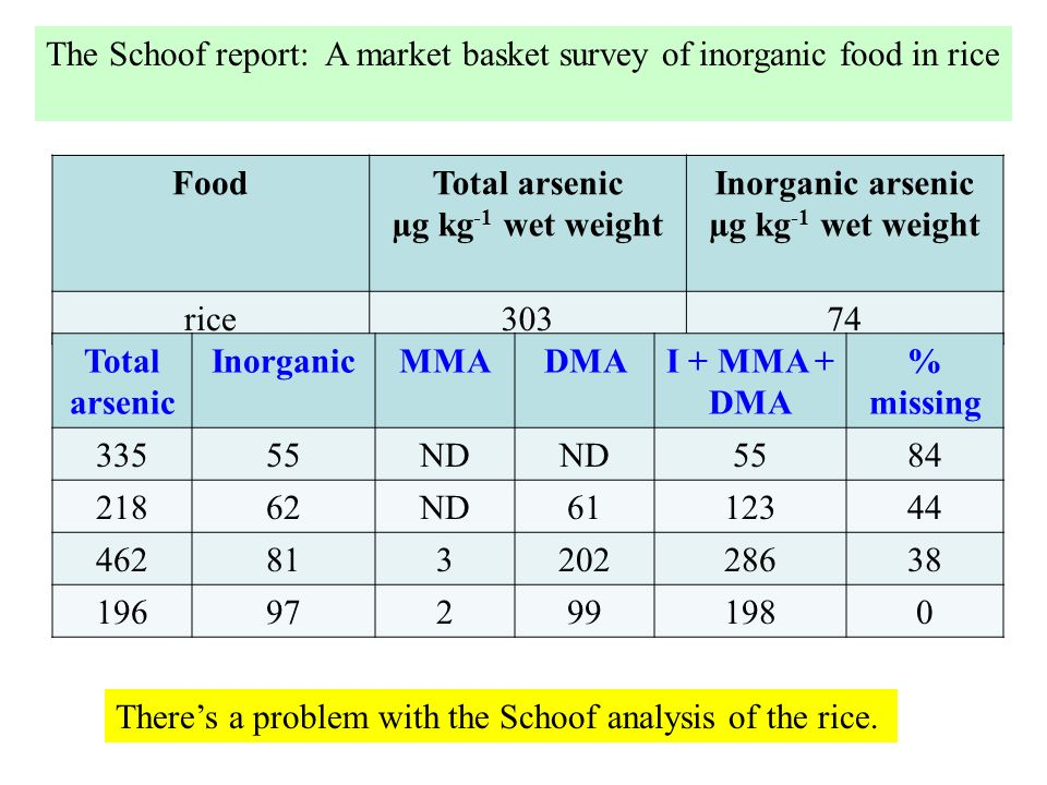 FoodTotal arsenic µg kg -1 wet weight Inorganic arsenic µg kg -1 wet weight rice30374 Total arsenic InorganicMMADMAI + MMA + DMA % missing 33555ND 558