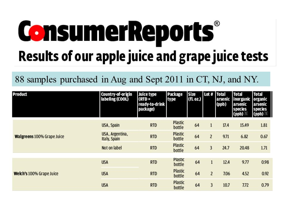 88 samples purchased in Aug and Sept 2011 in CT, NJ, and NY.