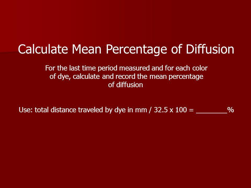 Calculate Mean Percentage of Diffusion For the last time period measured and for each color of dye, calculate and record the mean percentage of diffusion Use: total distance traveled by dye in mm / 32.5 x 100 = ________%