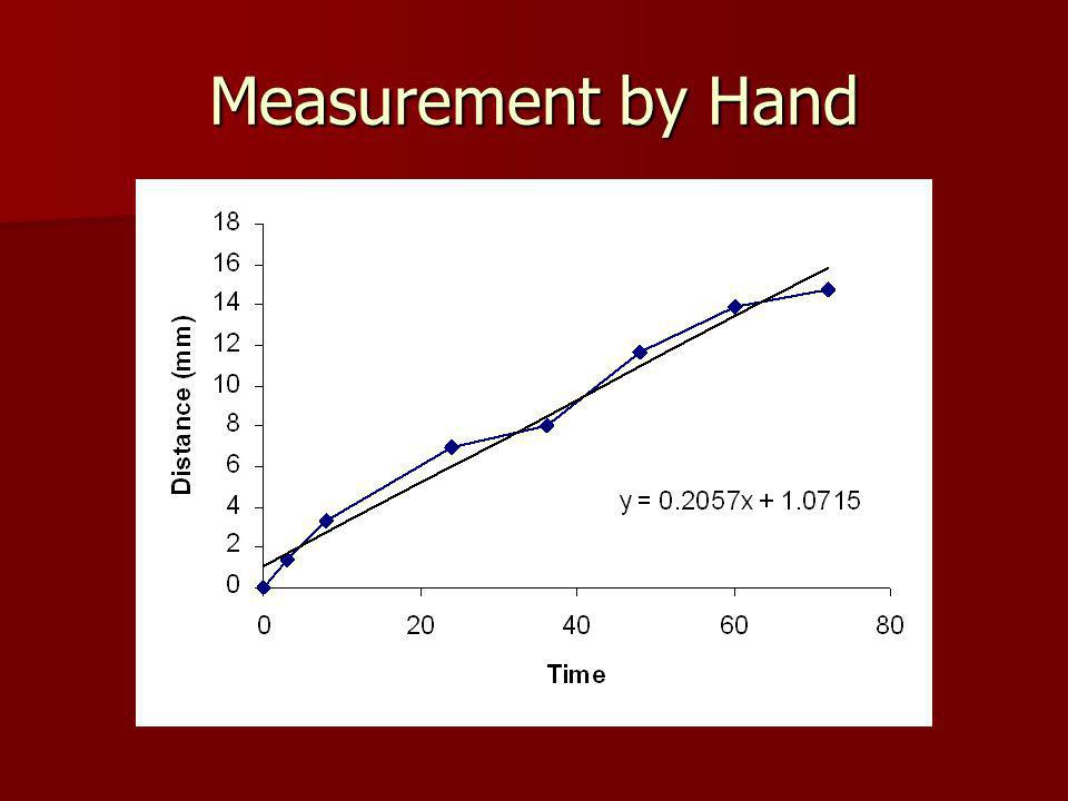 Measurement by Hand