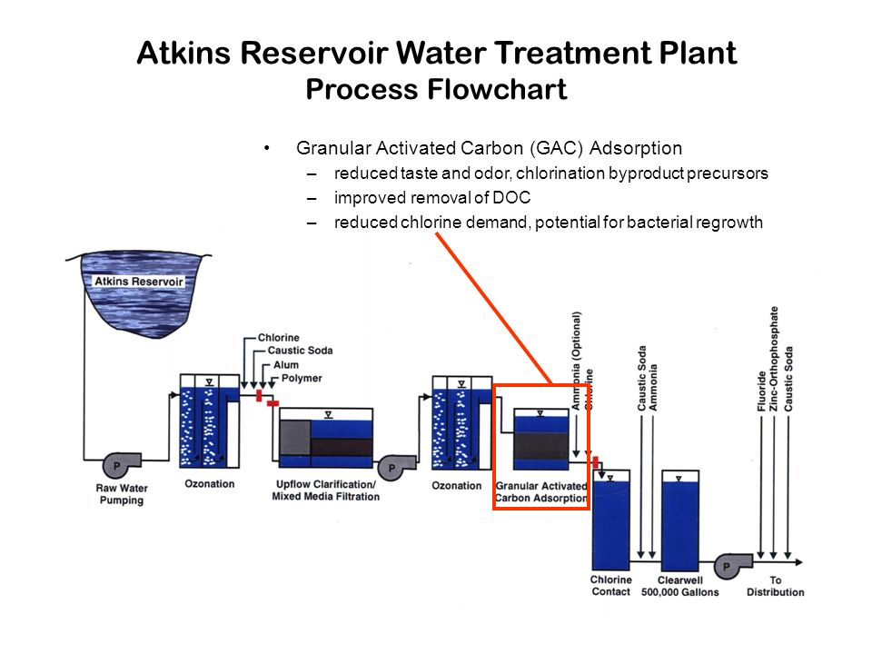 Atkins Reservoir Water Treatment Plant Process Flowchart Granular Activated Carbon (GAC) Adsorption –reduced taste and odor, chlorination byproduct precursors –improved removal of DOC –reduced chlorine demand, potential for bacterial regrowth