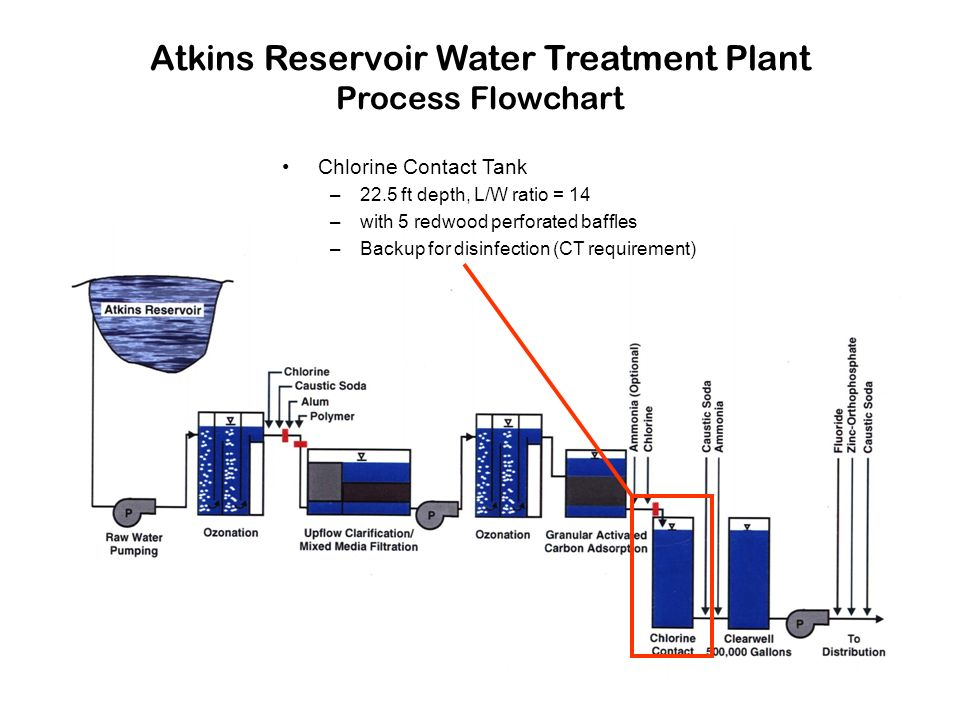 Atkins Reservoir Water Treatment Plant Process Flowchart Chlorine Contact Tank –22.5 ft depth, L/W ratio = 14 –with 5 redwood perforated baffles –Backup for disinfection (CT requirement)