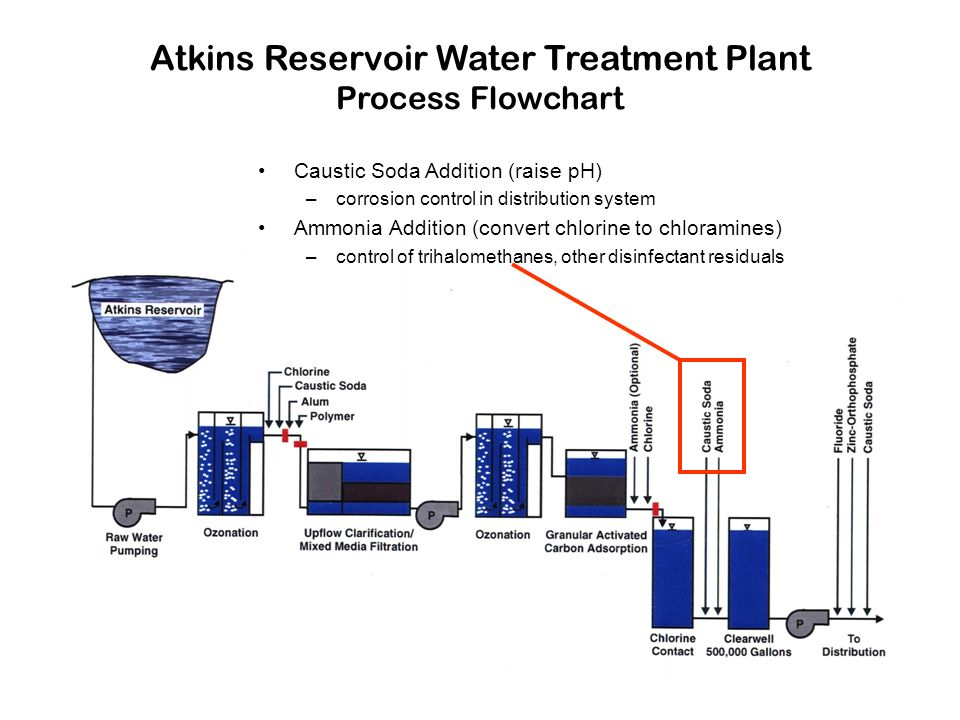 Atkins Reservoir Water Treatment Plant Process Flowchart Caustic Soda Addition (raise pH) –corrosion control in distribution system Ammonia Addition (convert chlorine to chloramines) –control of trihalomethanes, other disinfectant residuals