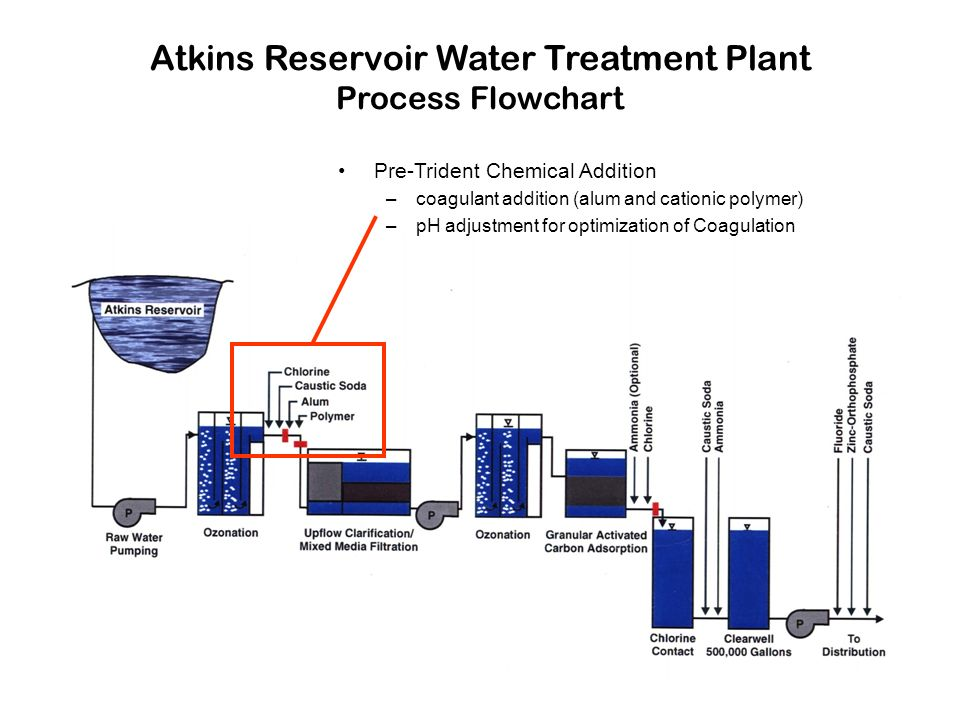 Atkins Reservoir Water Treatment Plant Process Flowchart Pre-Trident Chemical Addition –coagulant addition (alum and cationic polymer) –pH adjustment for optimization of Coagulation