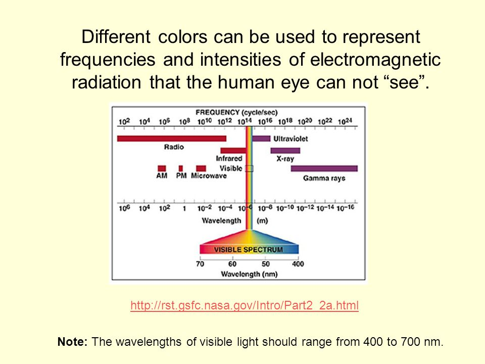 Different colors can be used to represent frequencies and intensities of electromagnetic radiation that the human eye can not see.