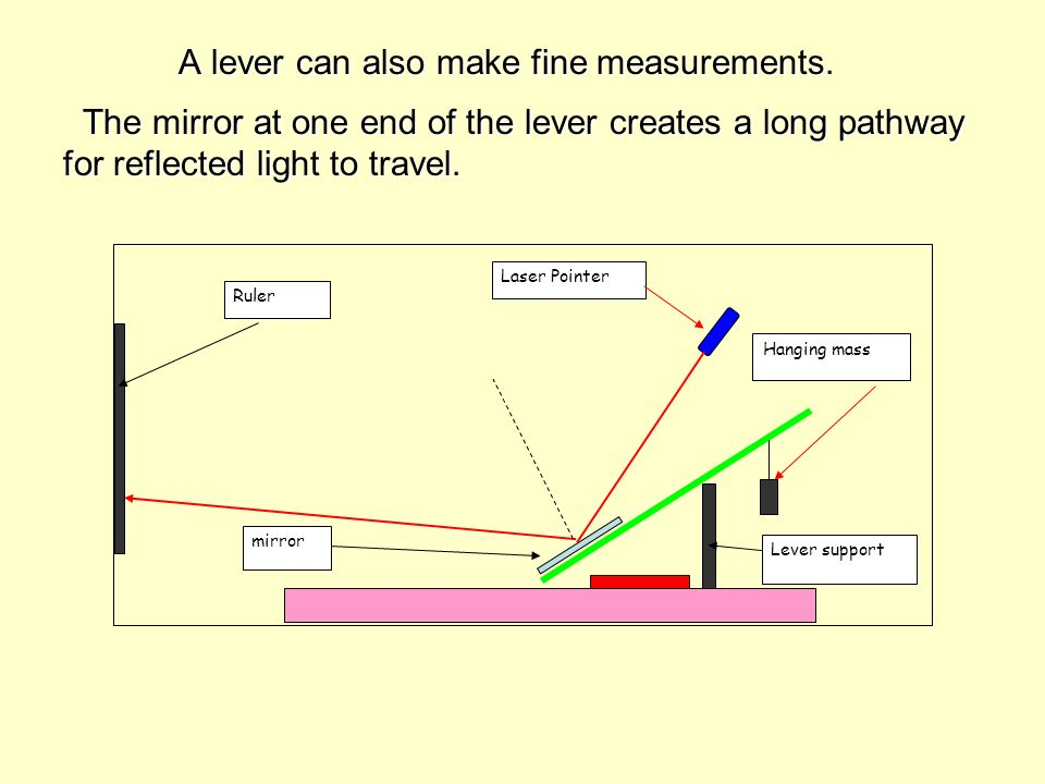 A lever can also make fine measurements.
