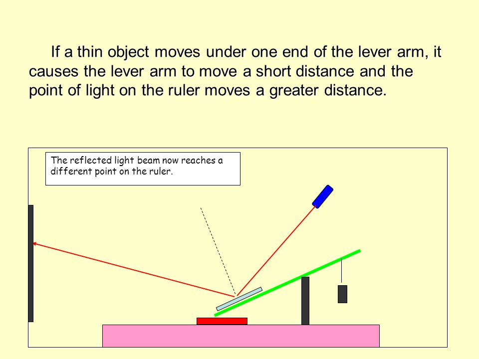 If a thin object moves under one end of the lever arm, it causes the lever arm to move a short distance and the point of light on the ruler moves a greater distance.