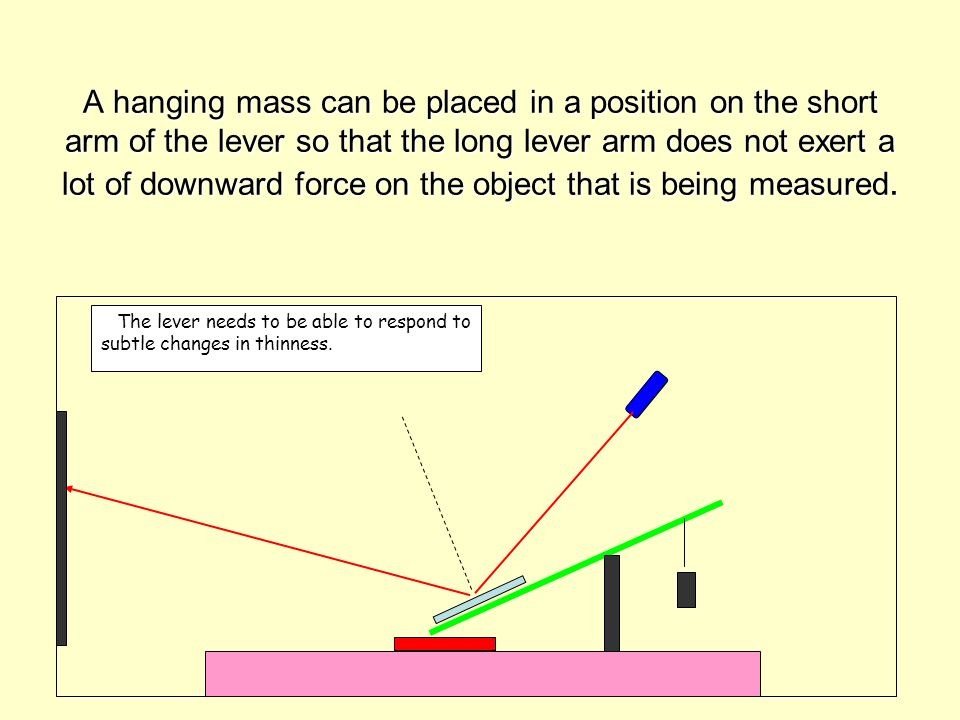 A hanging mass can be placed in a position on the short arm of the lever so that the long lever arm does not exert a lot of downward force on the object that is being measured.