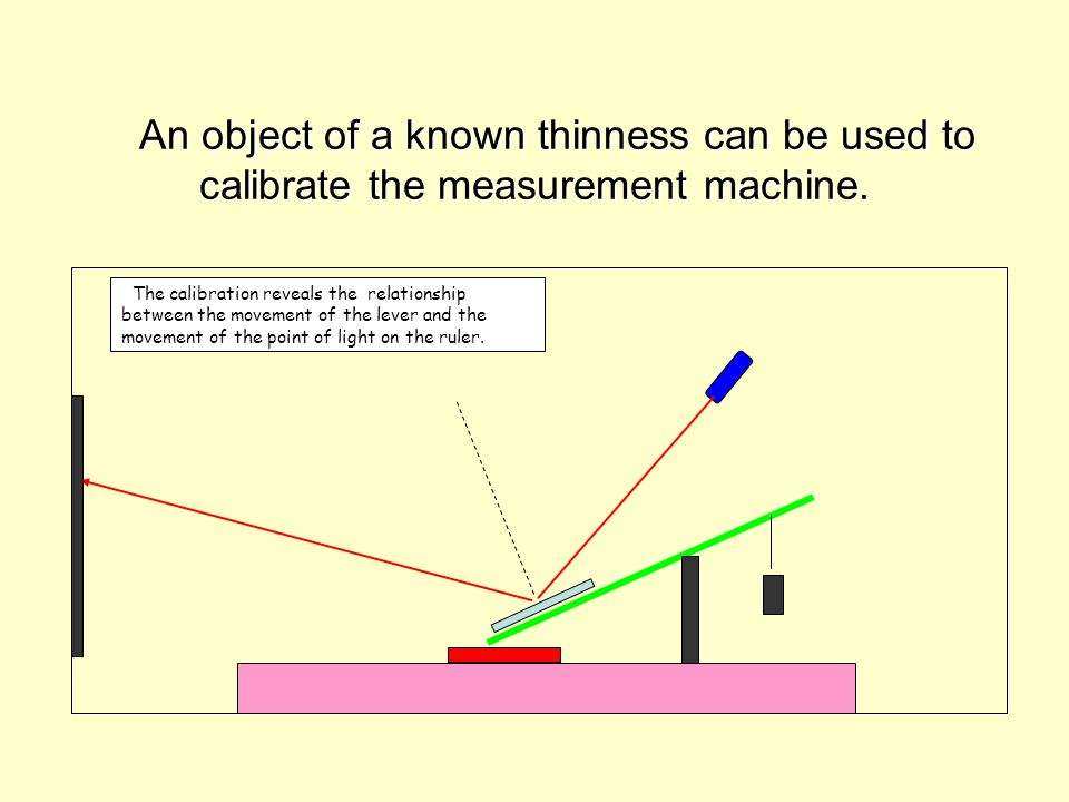 An object of a known thinness can be used to calibrate the measurement machine. An object of a known thinness can be used to calibrate the measurement
