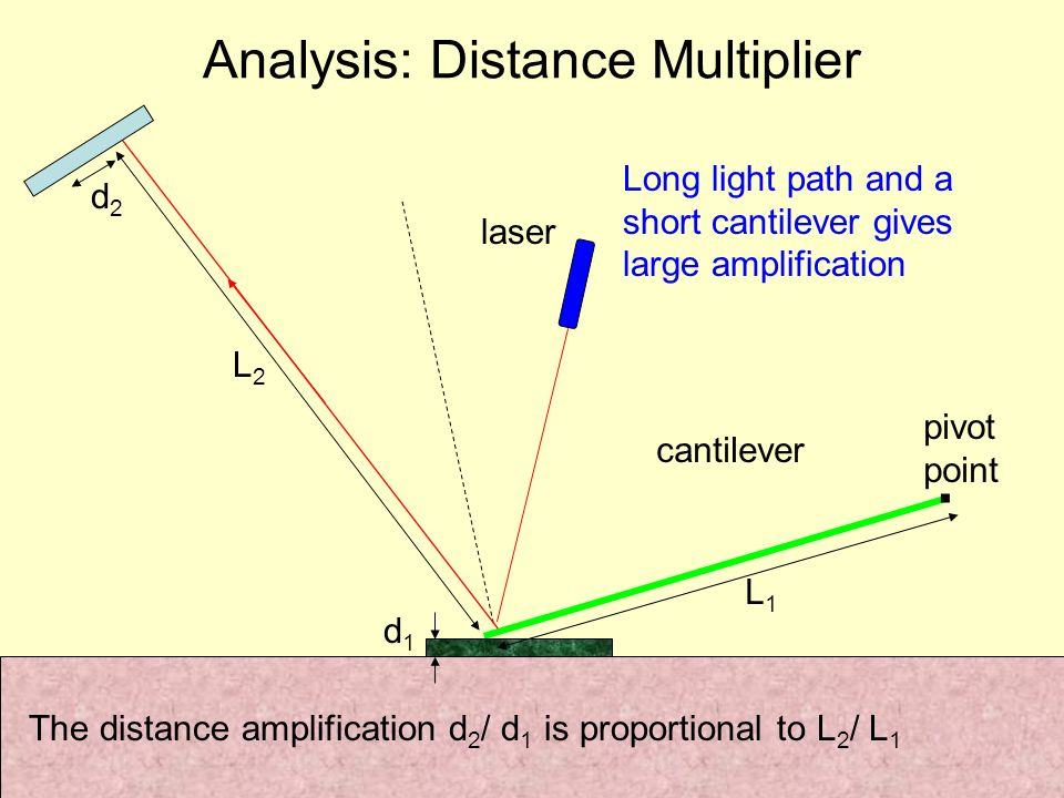 . Analysis: Distance Multiplier cantilever laser Long light path and a short cantilever gives large amplification d1d1 d2d2 L1L1 L2L2 pivot point The distance amplification d 2 / d 1 is proportional to L 2 / L 1