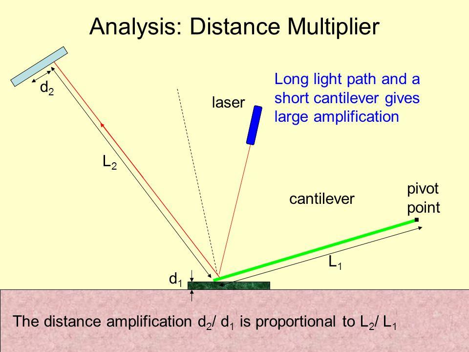 . Analysis: Distance Multiplier cantilever laser Long light path and a short cantilever gives large amplification d1d1 d2d2 L1L1 L2L2 pivot point The