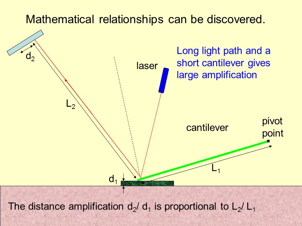 Mathematical relationships can be discovered.. cantilever laser Long light path and a short cantilever gives large amplification d1d1 d2d2 L1L1 L2L2 p