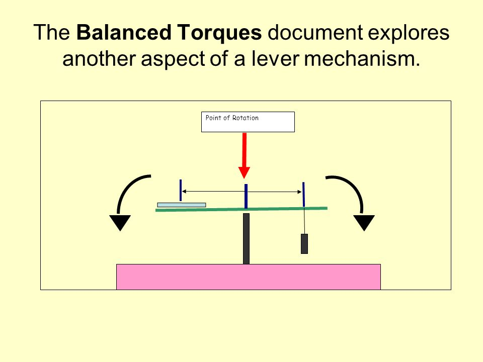 The Balanced Torques document explores another aspect of a lever mechanism. Point of Rotation