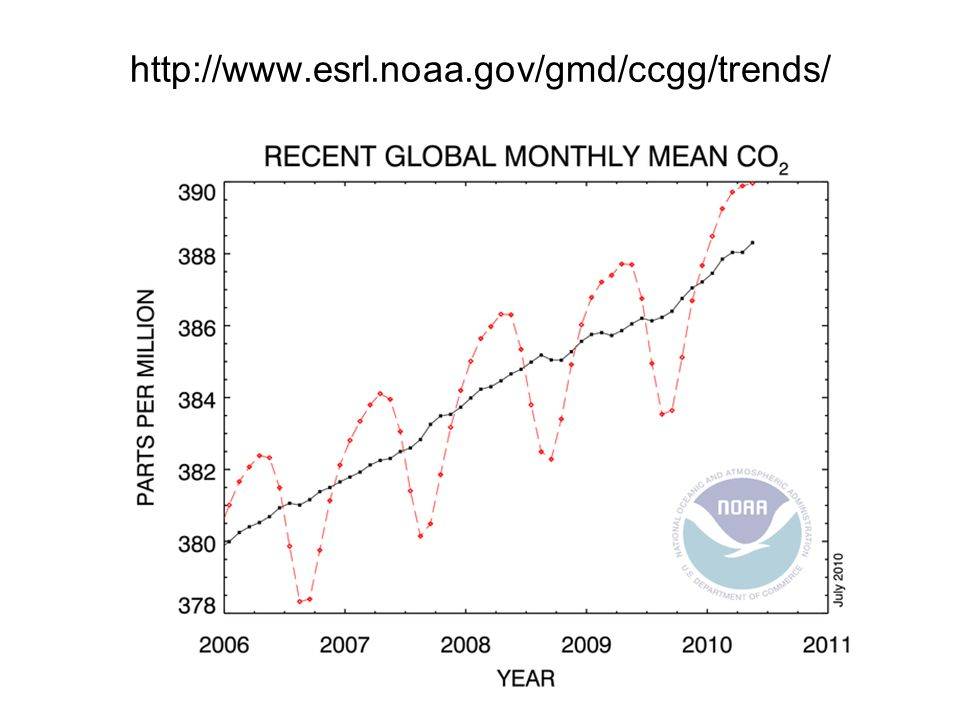 Global View CO2 http://www.esrl.noaa.gov/gmd/ccgg/globalview/co2/co2_intro.html
