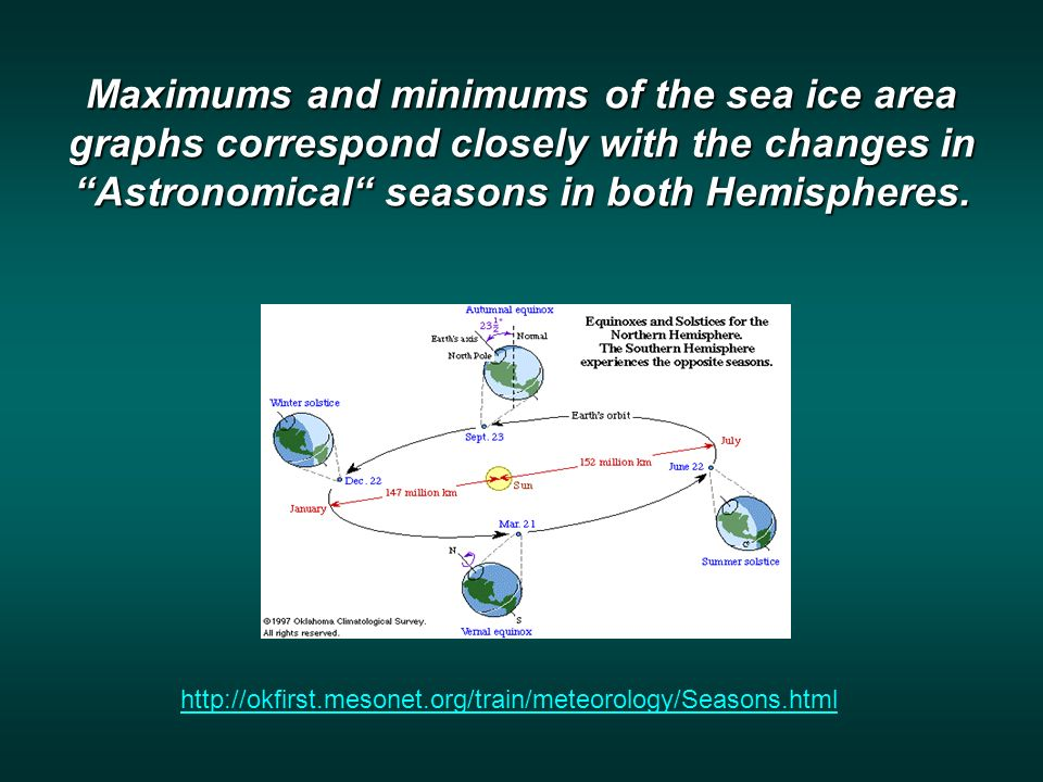 Maximums and minimums of the sea ice area graphs correspond closely with the changes in Astronomical seasons in both Hemispheres.