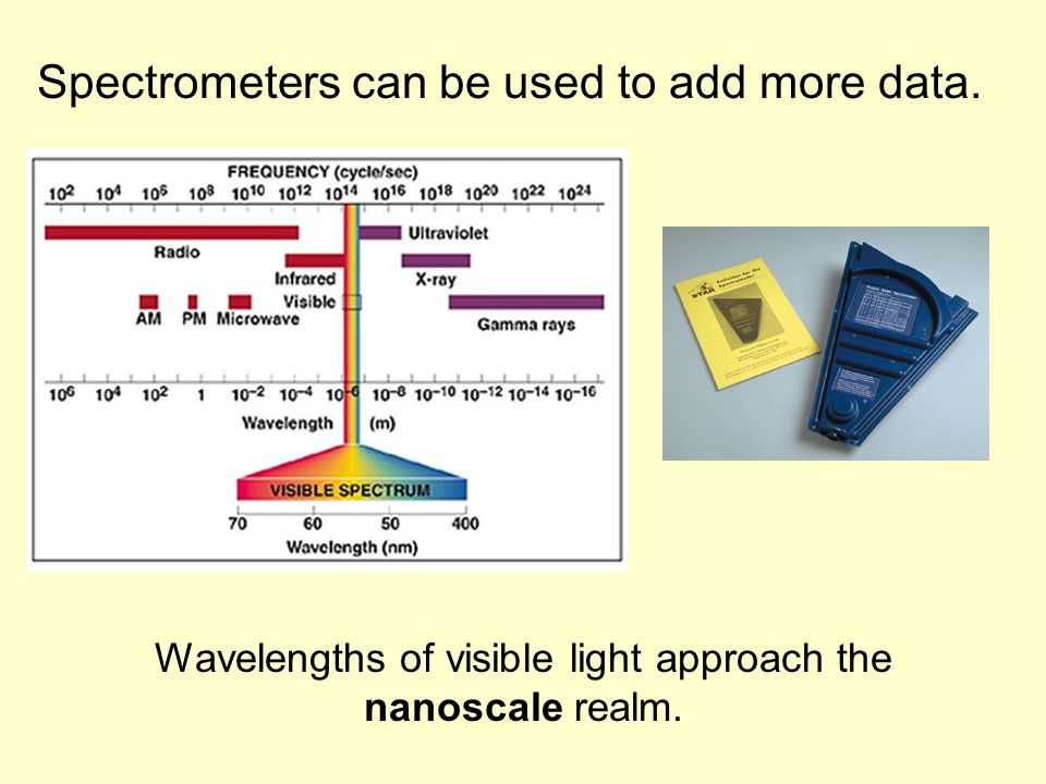 Spectrometers can be used to add more data. Wavelengths of visible light approach the nanoscale realm.