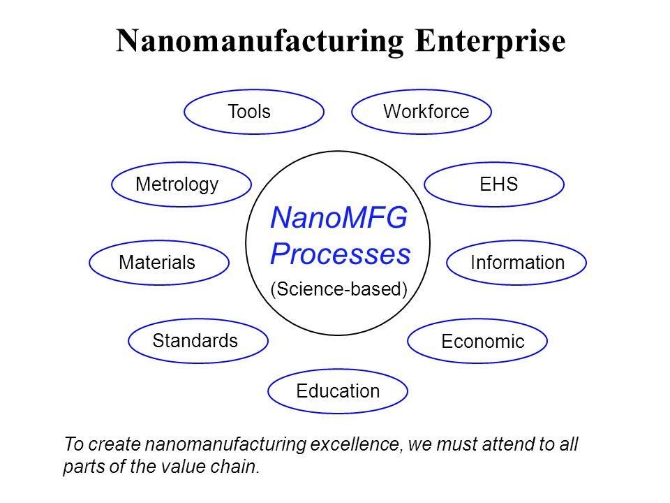 NanoMFG Processes Materials Metrology Workforce EHS Information Tools Education Standards Economic Nanomanufacturing Enterprise (Science-based) To cre