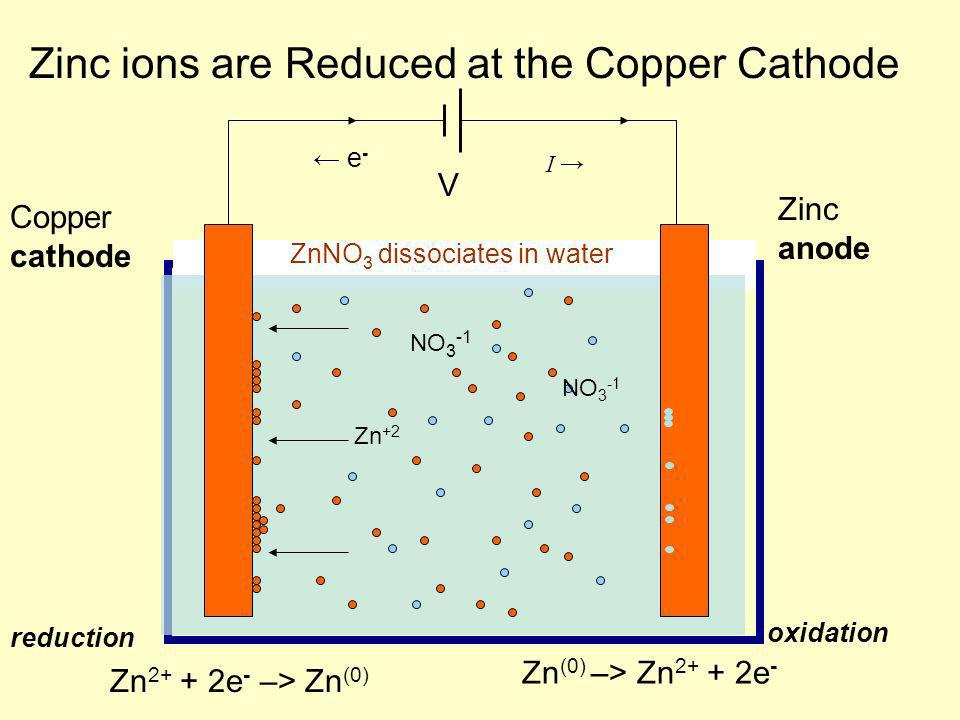 Zinc ions are Reduced at the Copper Cathode V Zn 2+ + 2e - –> Zn (0) reduction ZnNO 3 dissociates in water Zn (0) –> Zn 2+ + 2e - oxidation Zinc anode Copper cathode Zn +2 NO 3 -1 - e - I