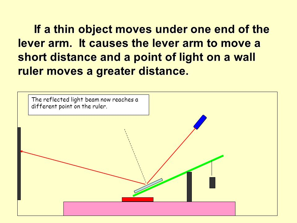 If a thin object moves under one end of the lever arm.