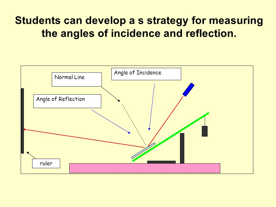 Students can develop a s strategy for measuring the angles of incidence and reflection.