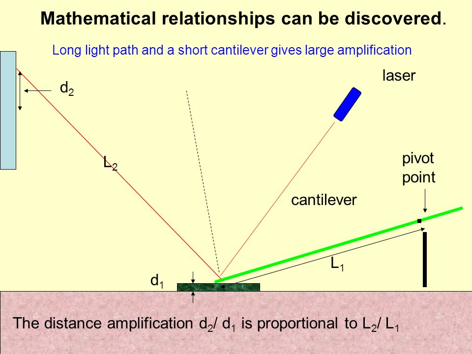Mathematical relationships can be discovered..