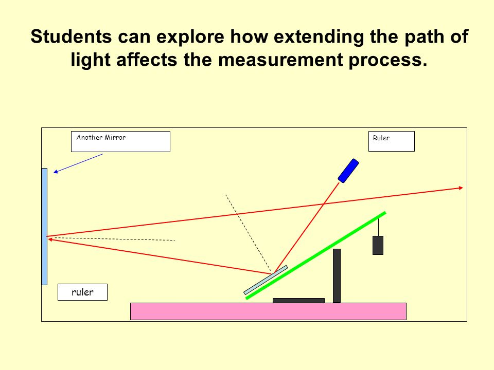 Students can explore how extending the path of light affects the measurement process.
