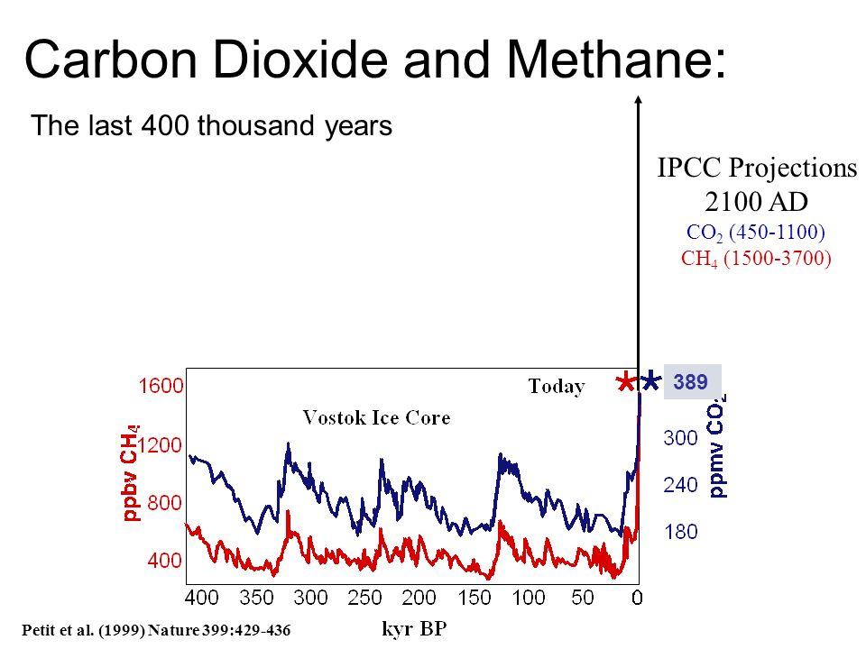 IPCC Projections 2100 AD CO 2 (450-1100) CH 4 (1500-3700) Petit et al.