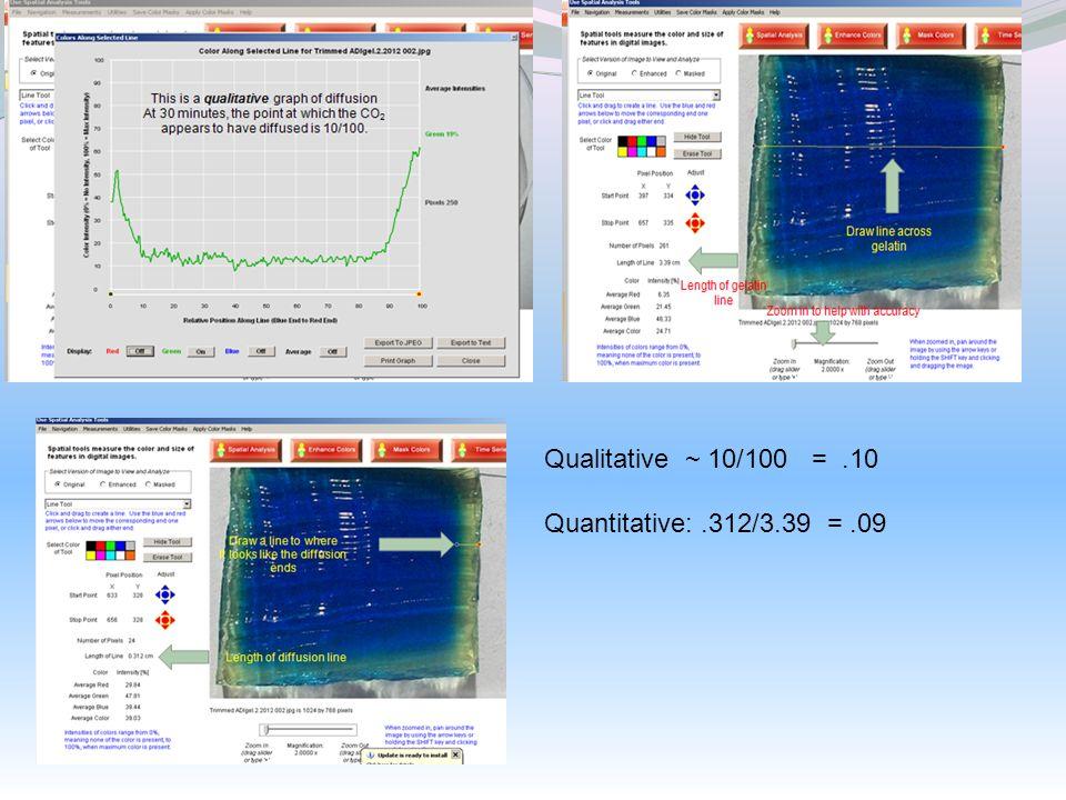Qualitative ~ 10/100 =.10 Quantitative:.312/3.39 =.09