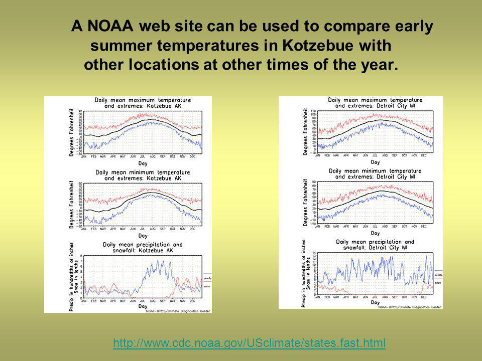A NOAA web site can be used to compare early summer temperatures in Kotzebue with other locations at other times of the year.