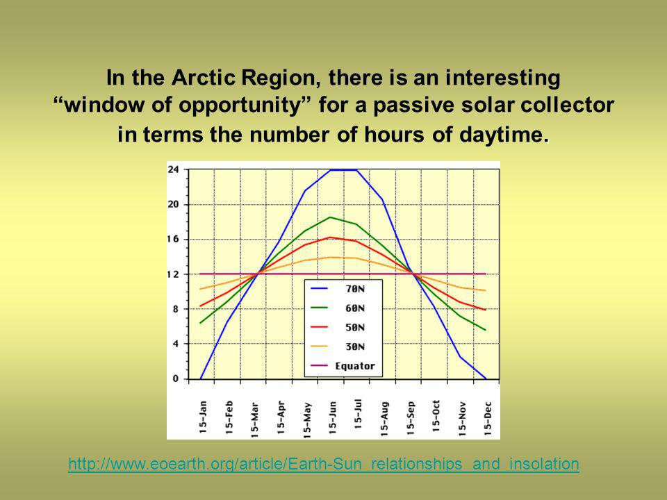 In the Arctic Region, there is an interesting window of opportunity for a passive solar collector in terms the number of hours of daytime.