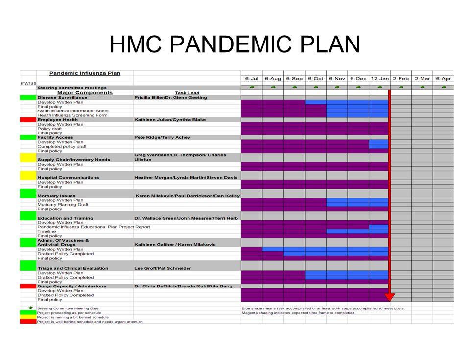 HMC PANDEMIC PLAN