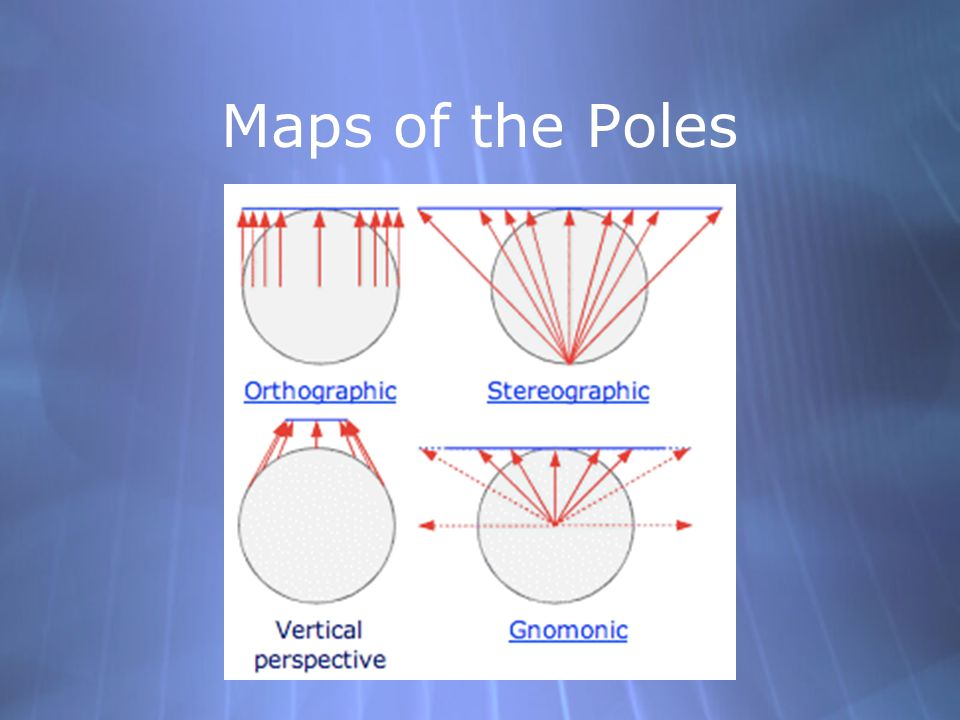 Maps of the Poles