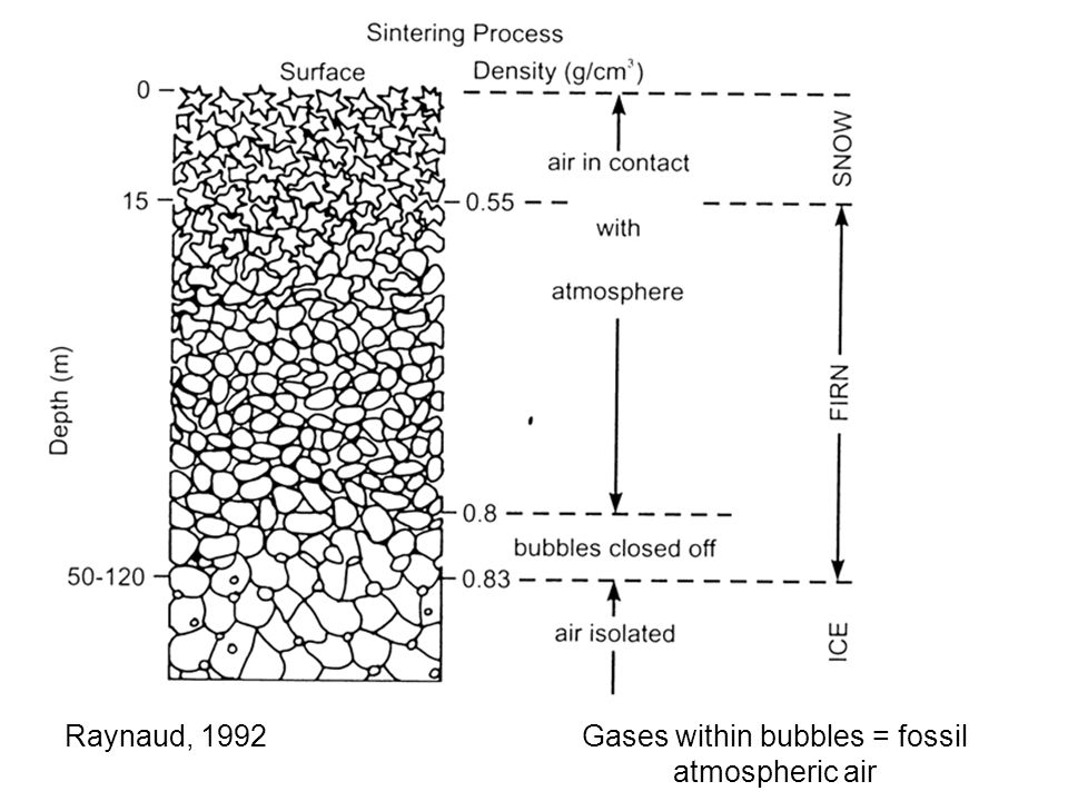 Raynaud, 1992Gases within bubbles = fossil atmospheric air