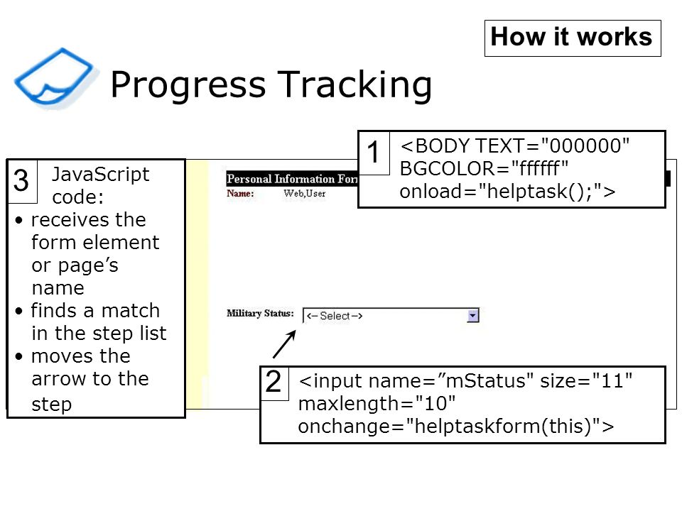Progress Tracking JavaScript code: receives the form element or pages name finds a match in the step list moves the arrow to the step 3 <BODY TEXT= 000000 BGCOLOR= ffffff onload= helptask(); > 1 How it works 2