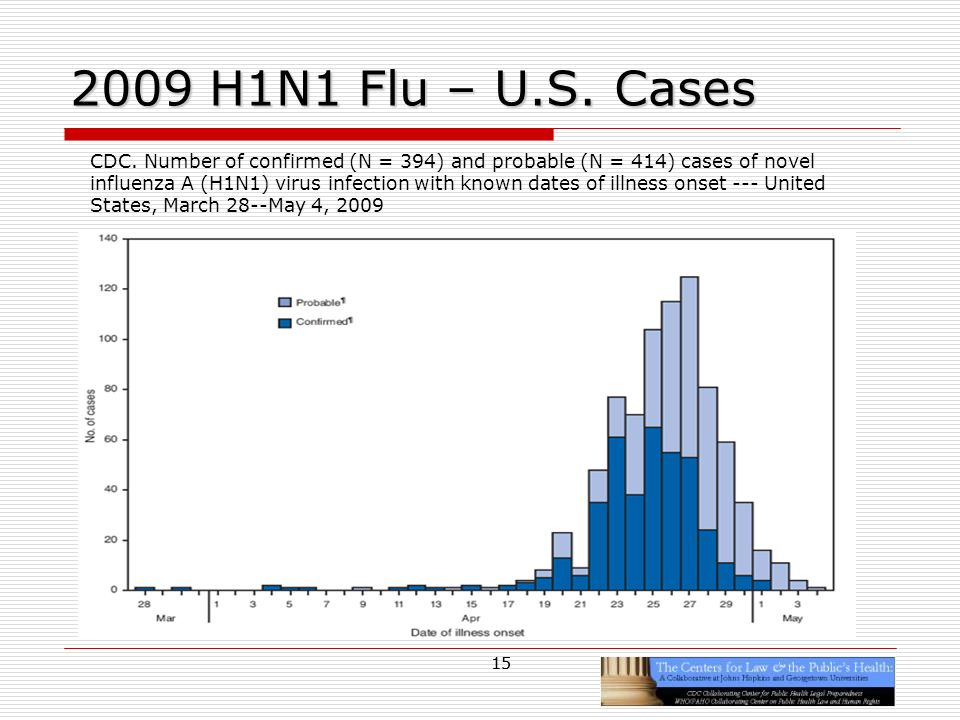 15 2009 H1N1 Flu – U.S. Cases 15 CDC. Number of confirmed (N = 394) and probable (N = 414) cases of novel influenza A (H1N1) virus infection with know