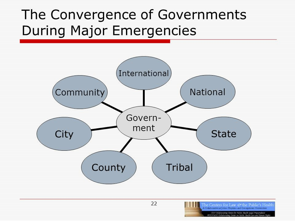 22 The Convergence of Governments During Major Emergencies Govern- ment InternationalNational State TribalCounty City Community