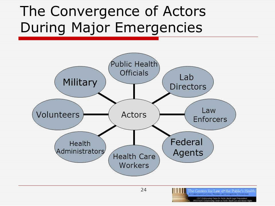 24 The Convergence of Actors During Major Emergencies Actors Public Health Officials Lab Directors Law Enforcers Federal Agents Health Care Workers Health Administrators VolunteersMilitary