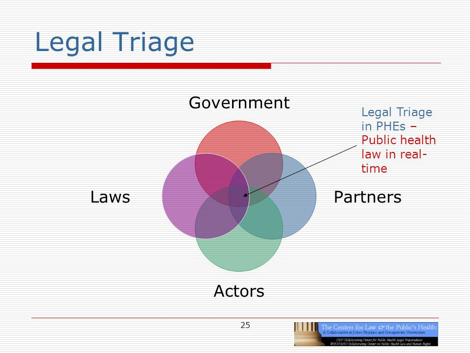 25 Legal Triage Government Partners Actors Laws Legal Triage in PHEs – Public health law in real- time