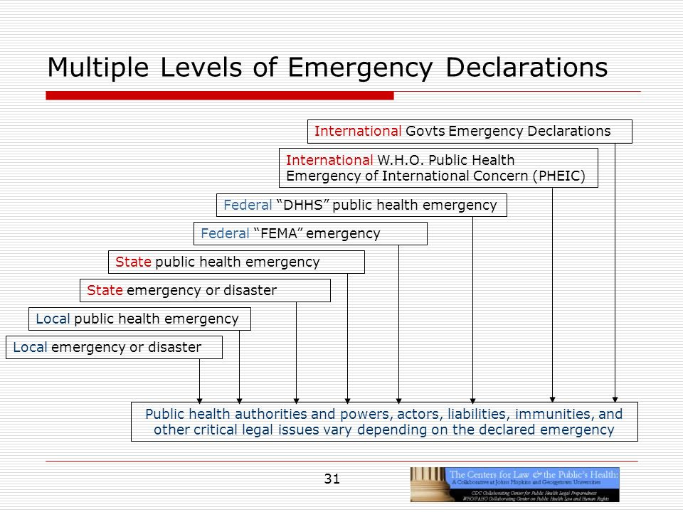 31 Multiple Levels of Emergency Declarations Local emergency or disaster Local public health emergency State emergency or disaster State public health emergency Federal FEMA emergency Federal DHHS public health emergency Public health authorities and powers, actors, liabilities, immunities, and other critical legal issues vary depending on the declared emergency International W.H.O.