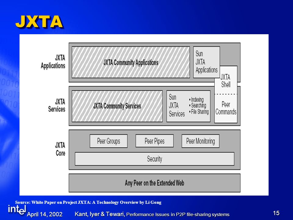 April 14, 2002 Kant, Iyer & Tewari, Performance Issues in P2P file-sharing systems 15 JXTAJXTA Source: White Paper on Project JXTA: A Technology Overview by Li Gong